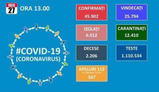 Ultima saptamana din iulie incepe cu 1.104 noi cazuri de Covid 19. Totalul se apropie de 46.000. Numar record la ATI: 353 de pacienti