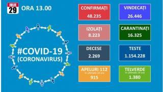 Numarul de noi cazuri de Covid 19 creste cu 1.182 si ajunge la un total de 48.235. Tot mai multi bolnavi ajung la terapie intensiva: 377