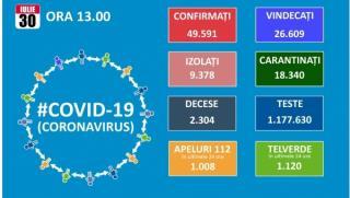 Record de noi infectari cu Covid 19: 1.356, dintre care 223 in Bucuresti. Totalul se apropie de 50.000 de cazuri. 402 pacienti sunt internati la ATI