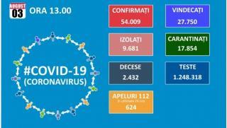 Numarul de noi infectari cu Covid 19 scade la 823, dintre care 120 in Bucuresti si 96 in judetul Arges. Creste numarul de pacienti la ATI: 419