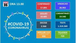Din rau in mai rau: 1.345 cazuri noi de persoane infectate cu SARS - CoV - 2; 45 de decese si 458 de pacienti la ATI