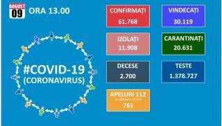 Inca 1.145 de cazuri noi de persoane infectate cu SARS-CoV-2. Totalul ajunge la 61.768. La ATI, sunt 458 de pacienti