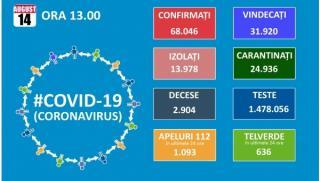 Numarul de noi cazuri de infectari se mentine aproape de maximum atins ieri. Totalul se apropie de 70.000, dintre care 8.123 in Bucuresti