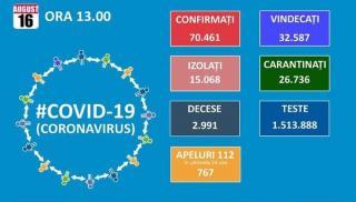 Romania trece de 70.000 de cazuri de Covid 19, dintre care 32.587 de vindecari si 2.991 de decese