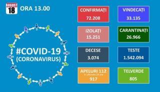 Inca 1.014 cazuri noi de infectate cu SARS - CoV - 2. Totalul depaseste 72.000, dintre care 3.074 decese