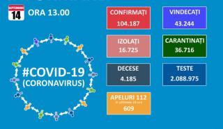 La doar 7.331 de teste efectuate in ultimele 24 de ore, numarul de noi infectari cu SARS-CoV-2 este de numai 692,dintre care 168 in Bucuresti