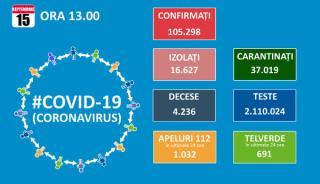 Teste multe, cazuri de Covid 19 tot mai multe. Totalul trece de 105.000, dintre care 4.236 de decese