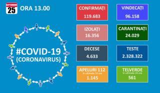 Cu inca 1.629 noi imbolnaviri de Covid 19, Romania se apropie de un total de 120.000 de cazuri, dintre care 4.633 decese