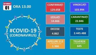 Luna octombrie incepe cu peste 2.000 noi cazuri de Covid 19. Totalul creste la aproape 130.000 dintre care 4.862 de decese