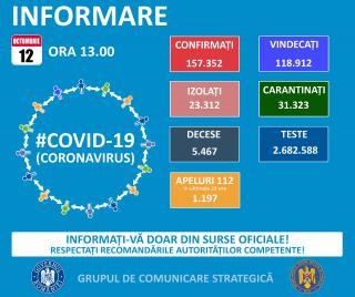 Inca 2.069 de noi cazuri de Covid 19 duc totalul la peste 157.000, dintre care aproape 23.000 in Bucuresti. La ATI, sunt internati 628 de pacienti