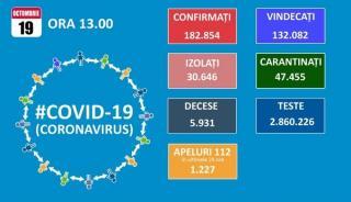 Doar 8.040 de teste, doar 2.466 de cazuri noi de COVID-19. Nou record pentru numarul de pacienti internati la ATI: 757