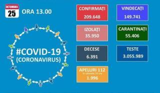 Numarul pacientilor bolnavi de COVID-19 internati la ATI ajunge la 828, iar totalul cazurilor la aproape 210.000, dintre care 6.391 de decese