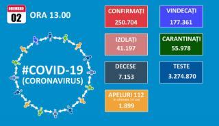 Din numai 10.566 de teste efectuate de ieri pana azi, 4.041 au fost pozitive la SARS - CoV - 2