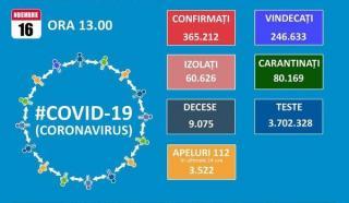Numarul deceselor cauzate de SARS-CoV-2 trece de 9.000, iar la ATI sunt internati 1.187 de bolnavi de COVID-19