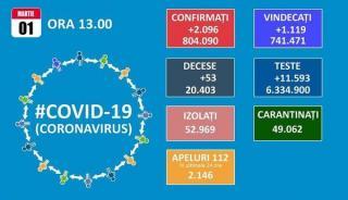 Romania incepe a treia luna din 2021 cu un total de 804.090 de cazuri de COVID-19