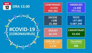 SARS-CoV-2 a mai facut 108 victime in Romania. Totalul cazurilor de COVID-19 trece de 850.000