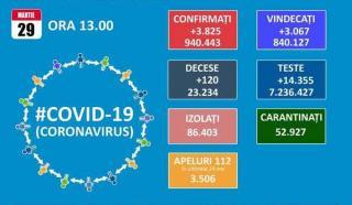 Aproape 1.400 de pacienti internati la ATI. Coeficientul de infectare la mia de locuitori ajunge la 8,51, in Ilfov, si la 7,06, in Bucuresti