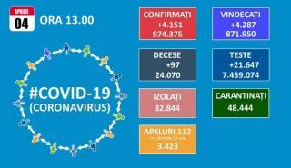 In Bucuresti, rata de infectare scade sub 7 la mie, dar numarul romanilor care au pierdut lupta cu SARS-CoV-2 a trecut de 24.000