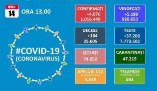 Coeficientul de infectare cu SARS-CoV-2 scade sub 6 la mie in Bucuresti. Numarul de pacienti internati la ATI se mentine ridicat