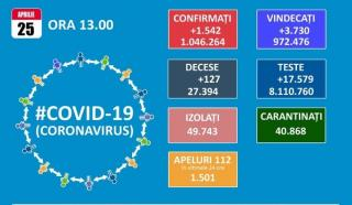 Media nationala a coeficientului de infectare a scazut la 2,29 la mie. 18 judete sunt in zona verde, 21 in cea galbena