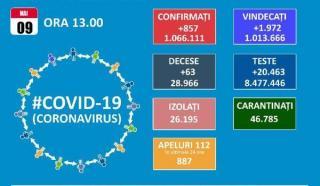 Numarul bolnavilor de COVID-19 internati la ATI si cel de noi cazuri depistate zilnic au scazut sub o mie