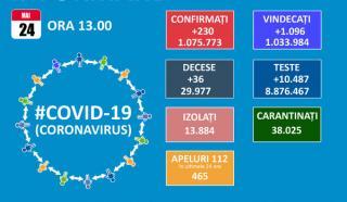 Numai 230 de cazuri noi de COVID-19 din 10.487 de teste