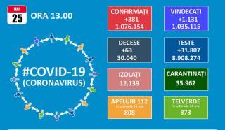 SARS-CoV-2 a facut peste 30.000 de victime in Romania