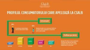 Care este profilul consumatorului roman care vrea sa negocieze cu banca prin intermediul CSALB