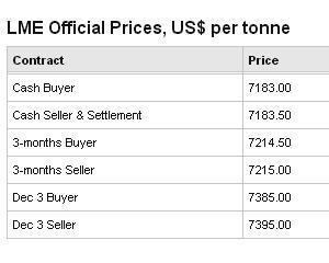 Guvernul vinde cuprul de la Cupru Min cu minimum 6.900 dolari pe tona. La Bursa de la Londra, pretul sare de 7.100 dolari
