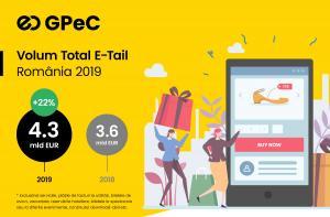 Raport GPeC E-Commerce Romania 2019: Cumparaturi online de peste 4,3 miliarde de euro, in crestere cu 20% fata de 2018