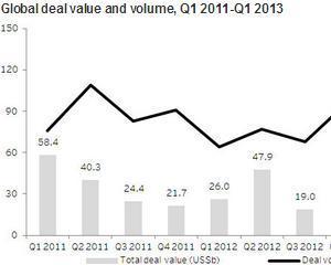 Sectorul energetic este pe val: Cel mai ridicat volum al tranzactiilor din ultimii doi ani la nivel global