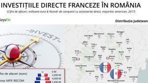 Franta este printre primele cinci state care au investit cei mai multi bani in Romania in ultimii 10 ani
