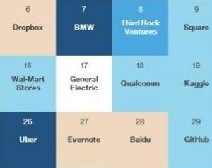 Internetul industrial plaseaza GE pe lista globala a celor mai inteligente companii