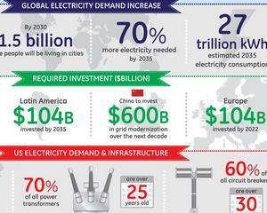 Consumul de energie pe plan global: Companiile de utilitati vor fi nevoite sa investeasca peste 1 trilion dolari pentru a face fata cererii