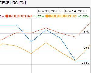 Zona euro creste, dar mai mult teoretic: Plus 0,1% in trimestrul al treilea