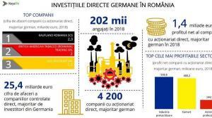 Topul companiilor care au capital german majoritar din Romania este alcatuit preponderent din retaileri