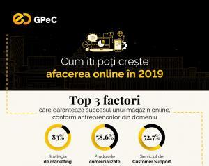 Studiu GPeC: Strategia de marketing, produsele comercializate si serviciul de Customer Support - factorii esentiali pentru succesul magazinelor online