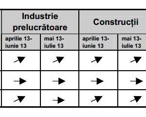 Managerii romani estimeaza crestere in constructii si comert in urmatoarele trei luni