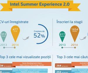 Intel Romania: In 2014, am primit cu 52% mai multe CV-uri pentru stagiile de practica, fata de anul anterior