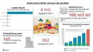 Piata romaneasca a jucariilor se extinde spectaculos. Afacerile au crescut cu 344% fata de 2013, la 950 de milioane de lei