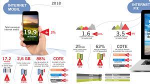 Romania are 17,2 milioane de conexiuni la internet mobil de mare viteza. Traficul s-a dublat la 2,6 GB pe luna, pe locuitor