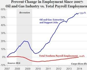 Numarul de angajati din activitatea de explorare de petrol si gaze din SUA s-a majorat cu 55% in ultimii 5 ani
