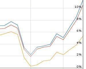Cauza si efect: Egiptul arde, petrolul ajunge la 105 dolari barilul