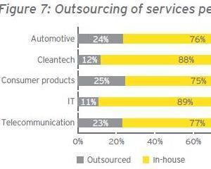 Studiu: Companiile sunt din ce in ce mai interesate de externalizarea anumitor servicii