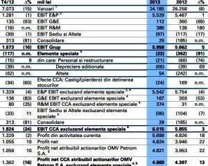 Vanzarile Petrom in 2013: 24,19 miliarde lei, in scadere cu 8% fata de 2012