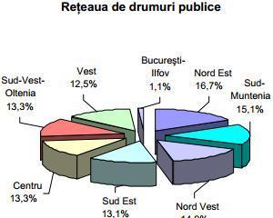 Ca-n Evul Mediu: Peste 40% din drumurile romanesti sunt pietruite sau de pamant