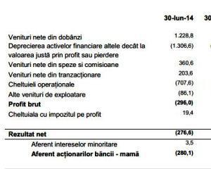 Cea mai mare banca din Romania, pierderi de 62 milioane euro in primele sase luni