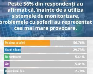 [Studiu de piata] Cum percep liderii companiilor din Romania utilitatea sistemelor de monitorizare auto prin GPS?