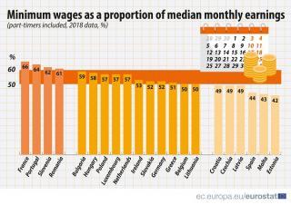 Romania, pe al treilea loc din coada clasamentului in ceea ce priveste salariul minim pe economie in Uniunea Europeana