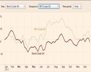 Pretul petrolului in 2014, incotro?